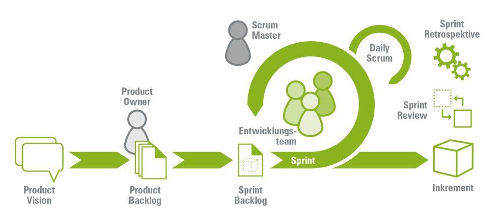 Grafik Agiles Projektmanagement mit Scrum mit Beschreibung